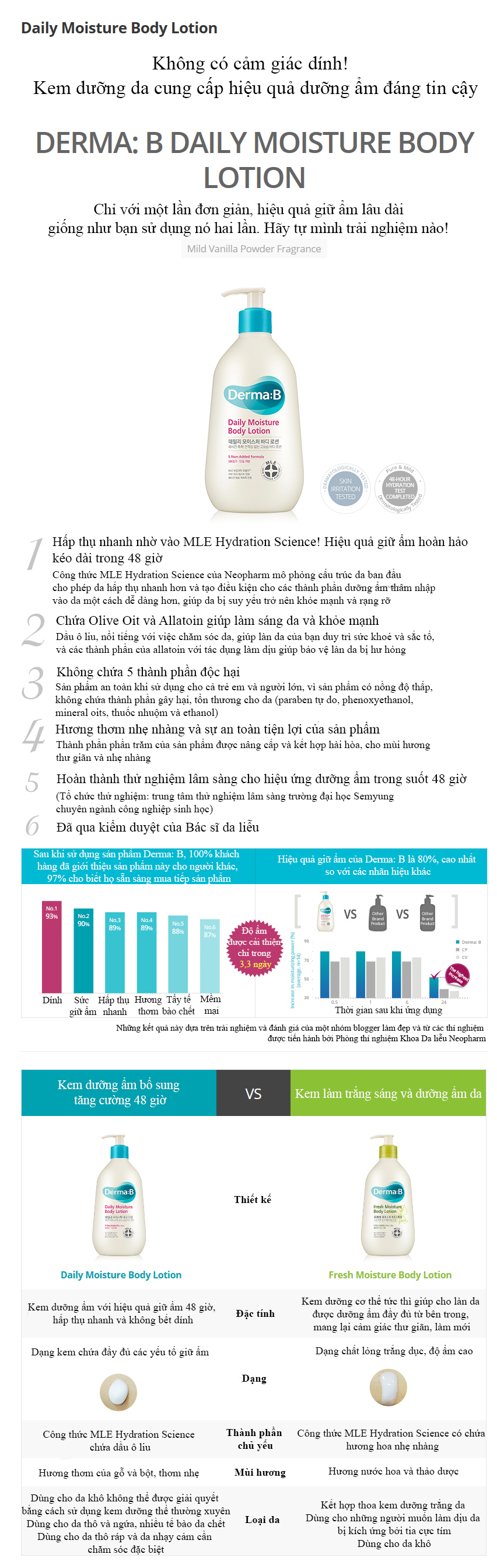 Derma:B Daily Moisture Body Lotion 400ml