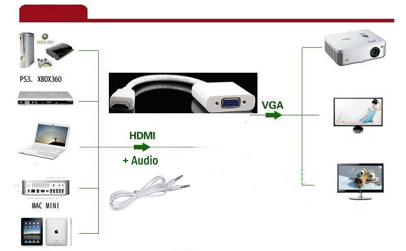 Cáp chuyển HDMI sang Vga có âm thanh