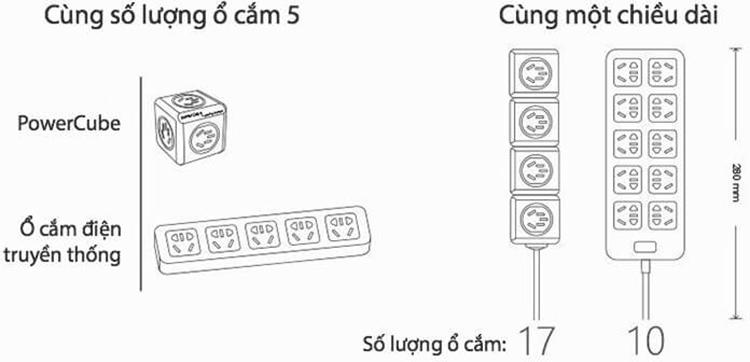 Ổ Cắm Điện Allocacoc PowerCube Extended - Đỏ (1.5m)