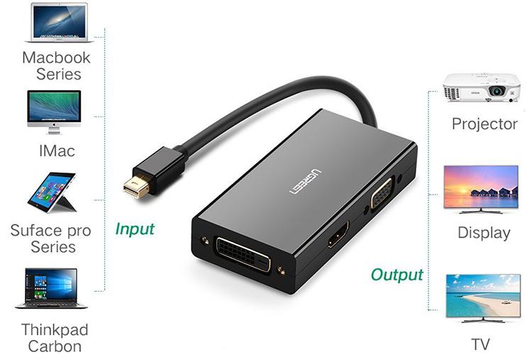 Cáp Chuyển Đổi Ugreen MiniDP Sang VGA HDMI DVI (13.3cm) - Hàng Chính Hãng