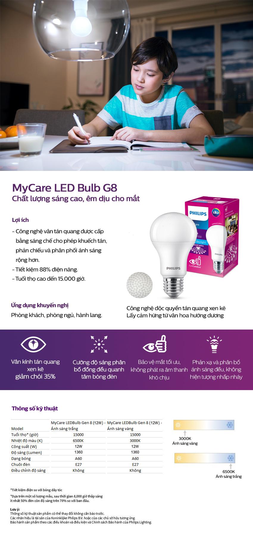 Bóng đèn Philips LED MyCare 12W 6500K E27 A60 929001916337 - Ánh sáng trắng