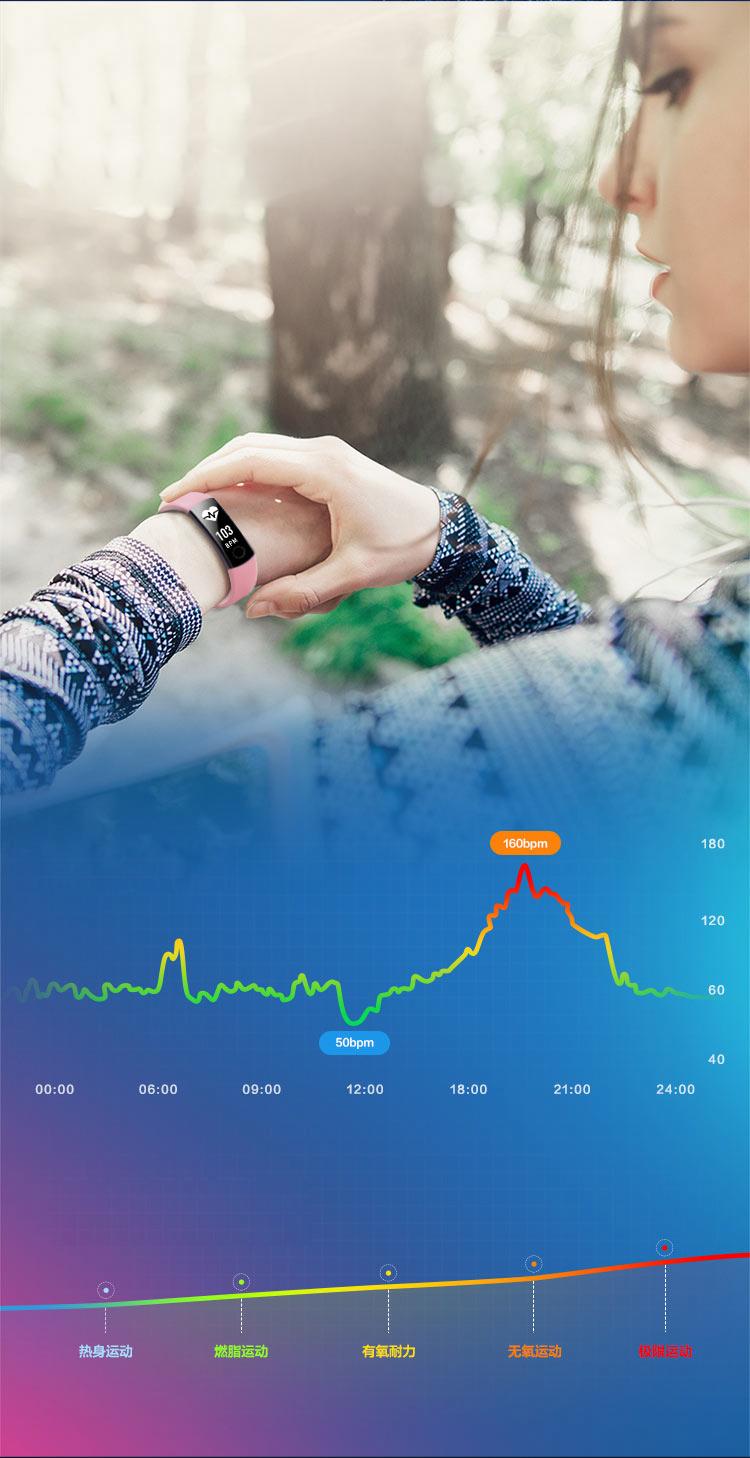 Vòng Đeo Tay Thông Minh Hai Tông Màu (Chống Nước, Tương Thích Với iOS) - Glory Bracelet 3 - Xanh Dương