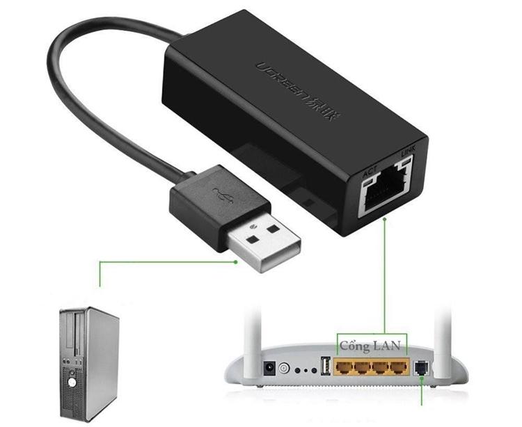 Bộ Chuyển Đổi USB 2.0 Sang LAN 10/100 Mbps Ugreen CR110 20254 - Hàng Chính Hãng