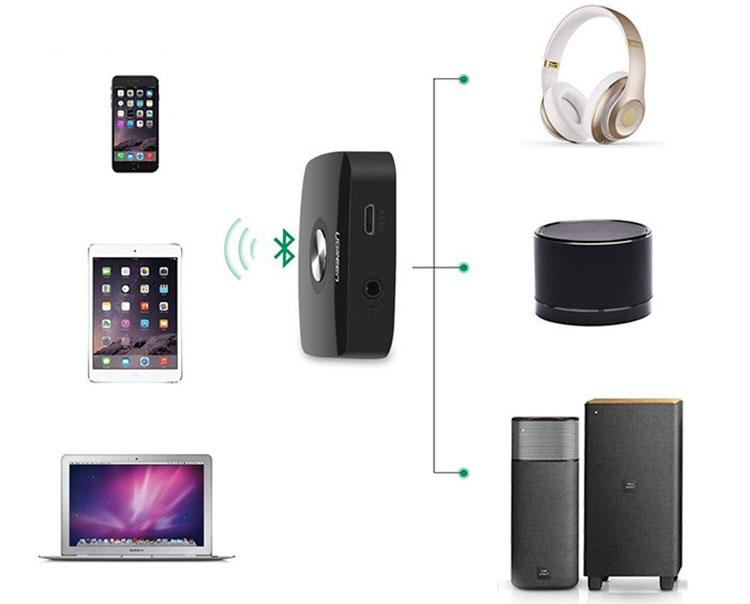Bộ Thu Bluetooth 4.2 Ugreen 3.5mm APTx Có Pin 40758 - Hàng Chính Hãng