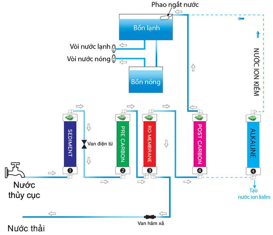 Máy Lọc Nước Uống Nóng Lạnh CNC 3000POU - Trắng