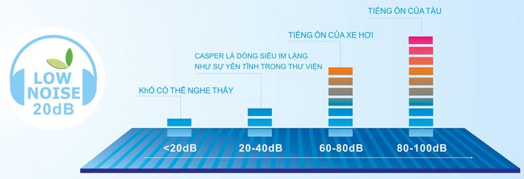 Máy Lạnh Casper LC-09TL22 (1.0HP)  = 4.890.000 ₫